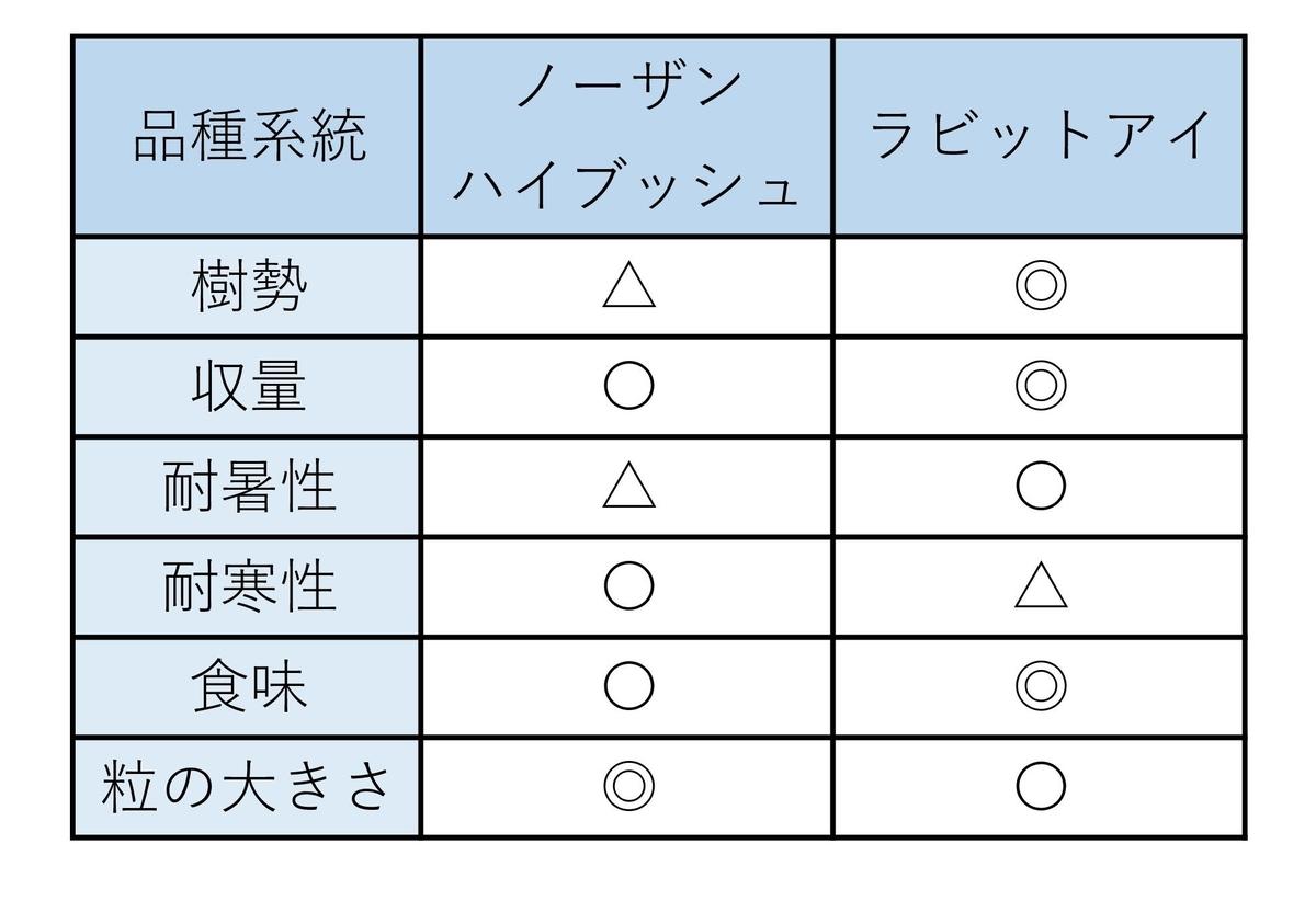 ブルーベリー品種の比較表