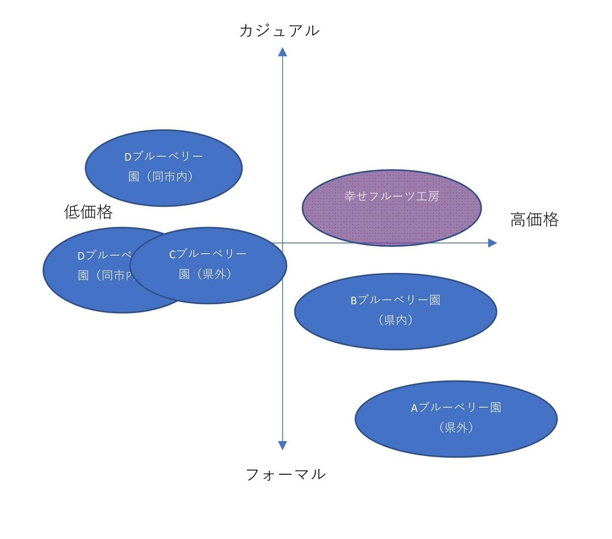 ポジショニングマップの画像