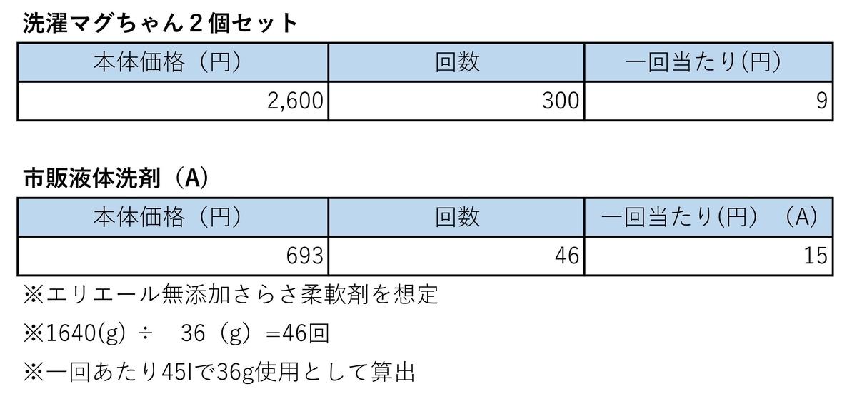 洗濯マグちゃんのコスト比較