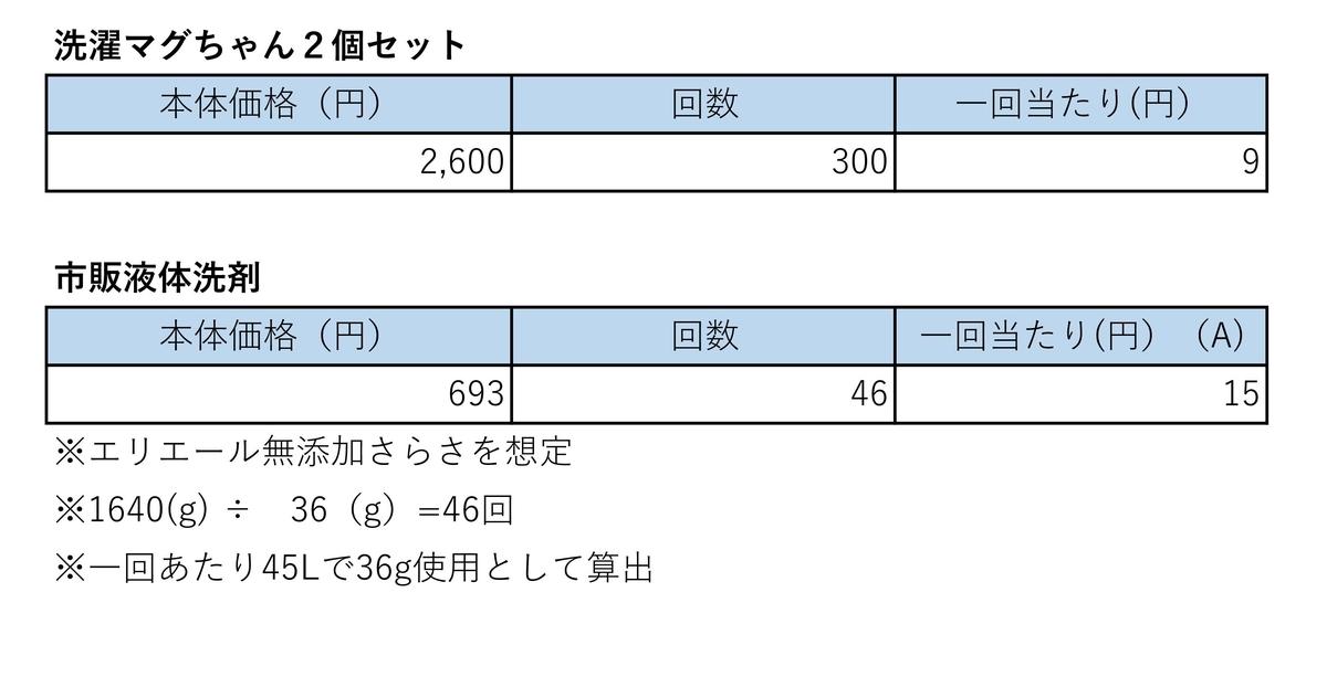洗濯マグちゃんのコスト比較表