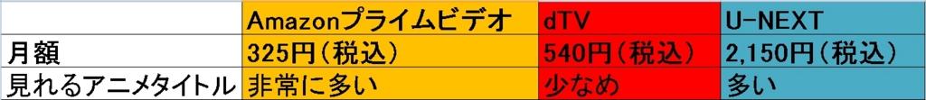 アニメ配信サービスの比較