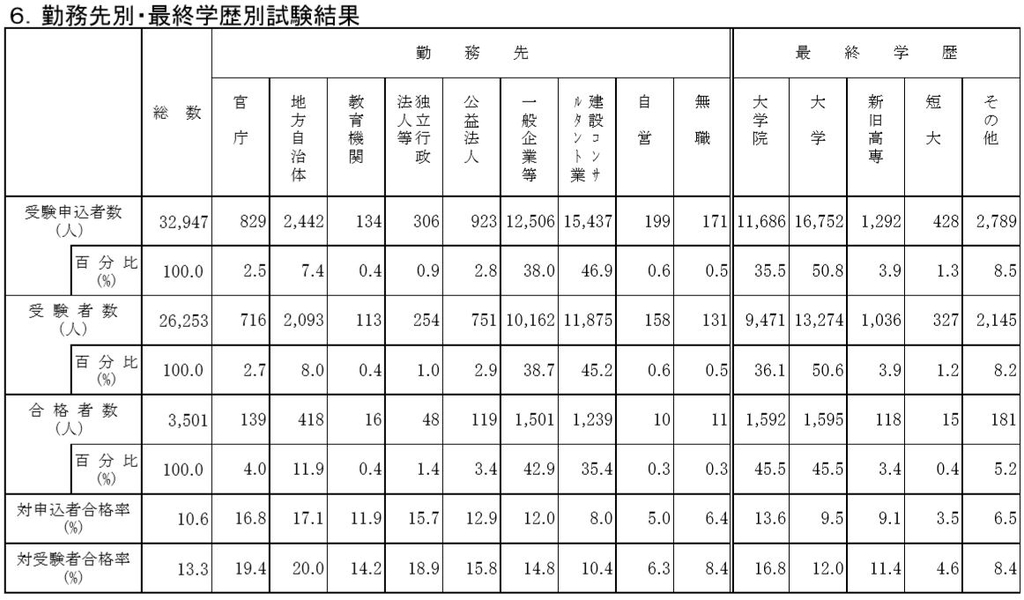 平成29年度技術士第二次試験統計より、6.勤務先別・最終学歴別試験結果