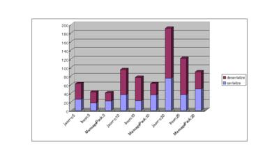 json bson messagepack 処理速度 データサイズ完全比較 なぜか数学者