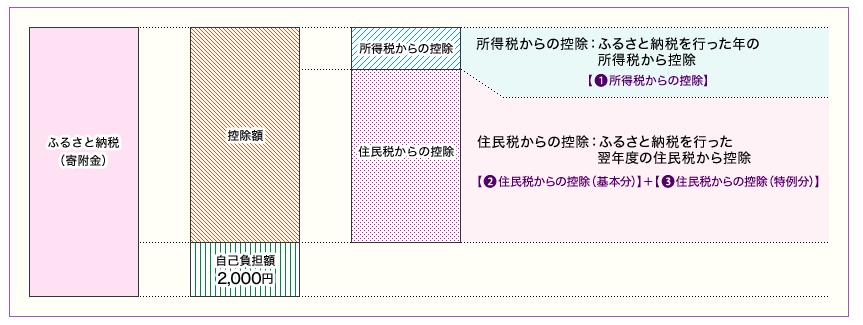 f:id:tumitate-nisa2:20180310075658p:plain
