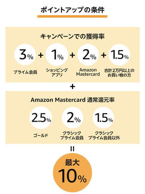 Amazonサイバーマンデー ポイントアップ 条件