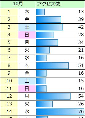 データバーを使った表