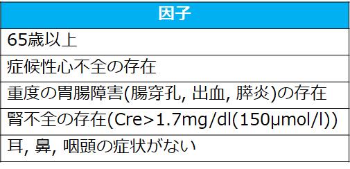 EGPA(好酸球性多発血管炎性肉芽腫症)④~治療と予後~ - リウマチ膠原病 ...