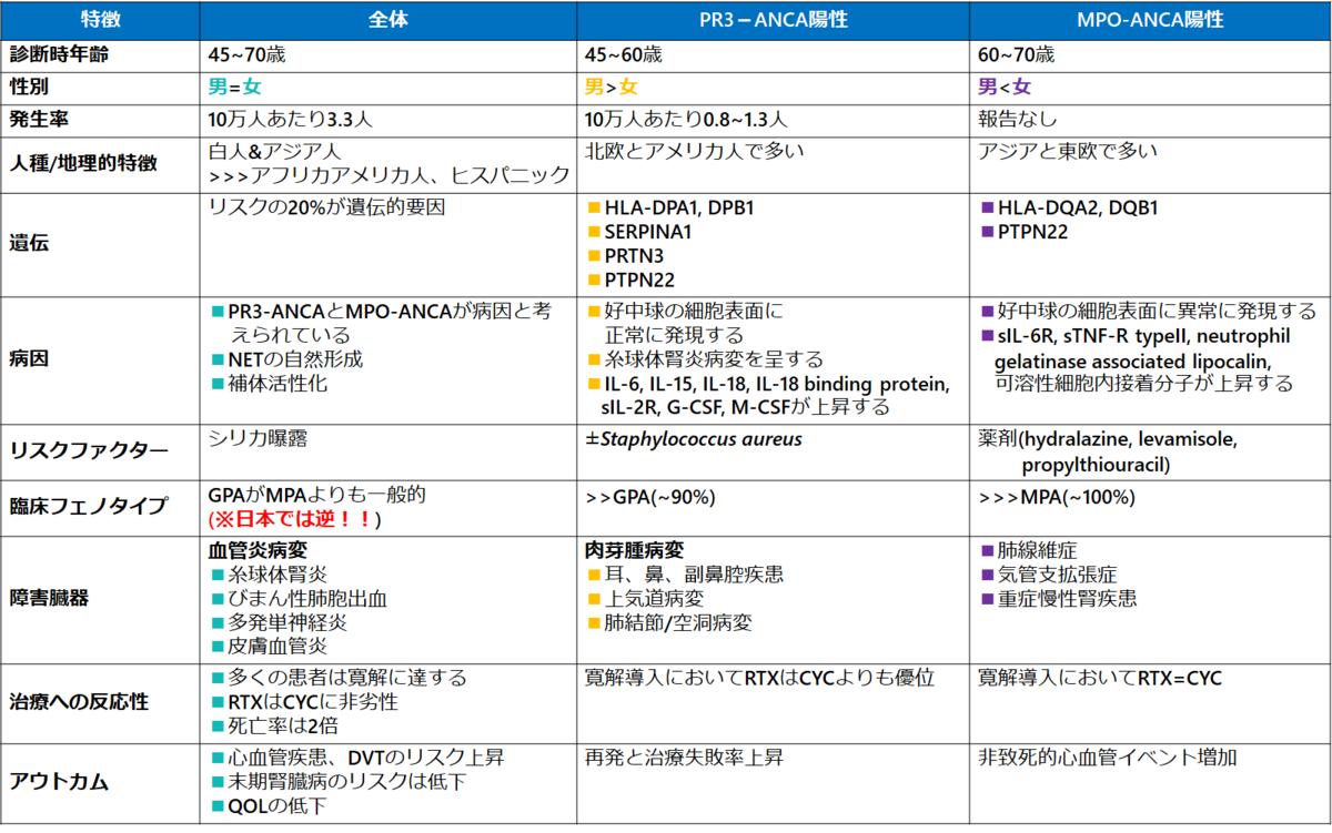 ANCA関連血管炎のマネジメント BMJ2020 - リウマチ膠原病徒然日記