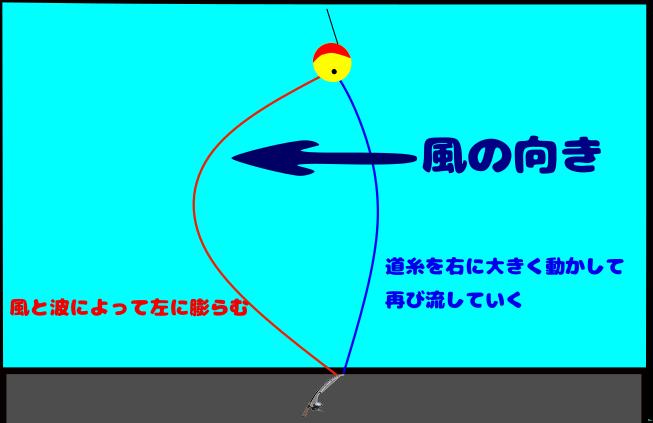 f:id:turisukisanntouhei:20200325222622p:plain