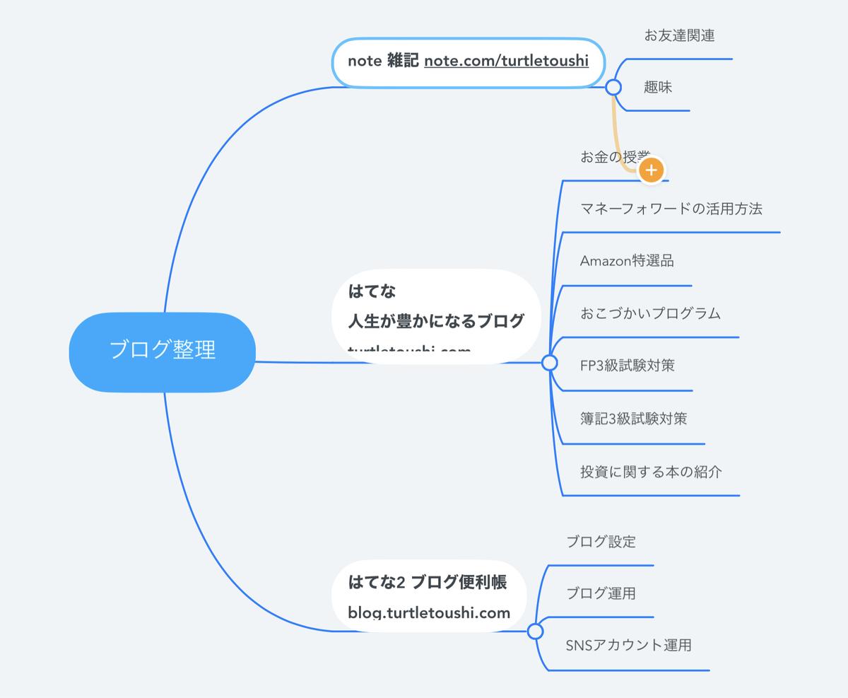 f:id:turtletoushi:20210920052614j:plain