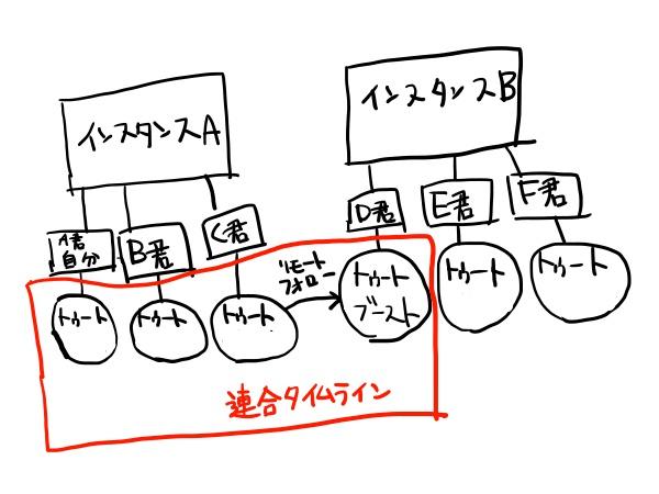 f:id:tusagi:20170506120159j:plain