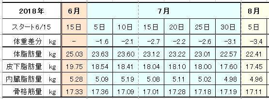 f:id:tusako-d:20180805171427j:plain