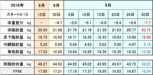 f:id:tusako-d:20180930112911j:plain