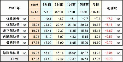 f:id:tusako-d:20181010155751j:plain