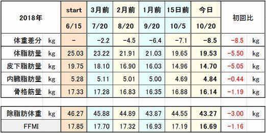 f:id:tusako-d:20181021111653j:plain
