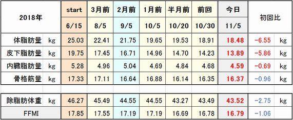 f:id:tusako-d:20181105153435j:plain