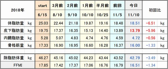 f:id:tusako-d:20181110160035j:plain