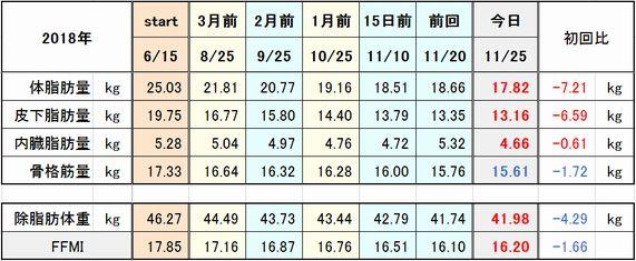 f:id:tusako-d:20181125173226j:plain