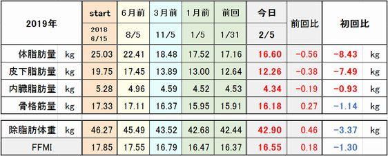 f:id:tusako-d:20190205153848j:plain