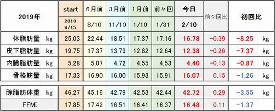 f:id:tusako-d:20190210164720j:plain