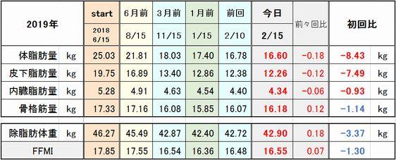 f:id:tusako-d:20190215170534j:plain