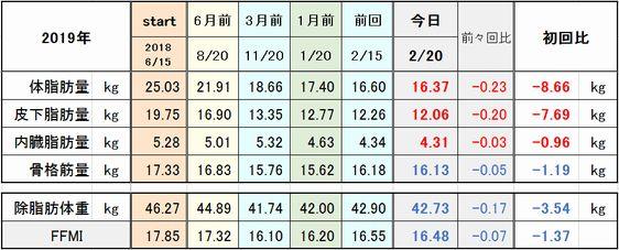 f:id:tusako-d:20190220171543j:plain