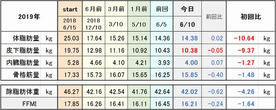 f:id:tusako-d:20190610163411j:plain