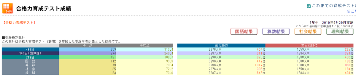 ぴーたろうテスト結果190929