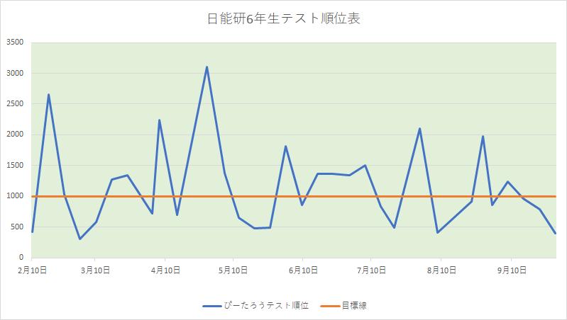 ぴーたろうテスト結果グラフ190929