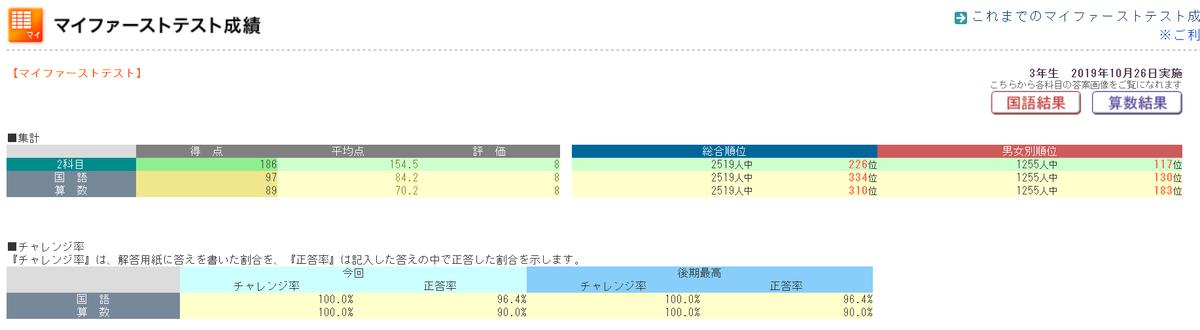 きゅーたろうテスト結果191026