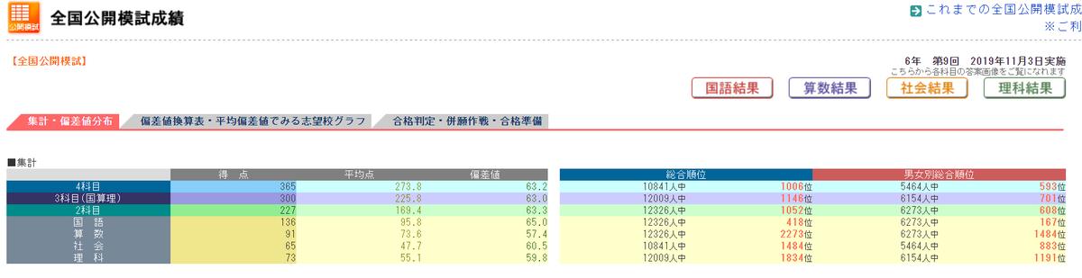 きゅーたろうテスト結果191103