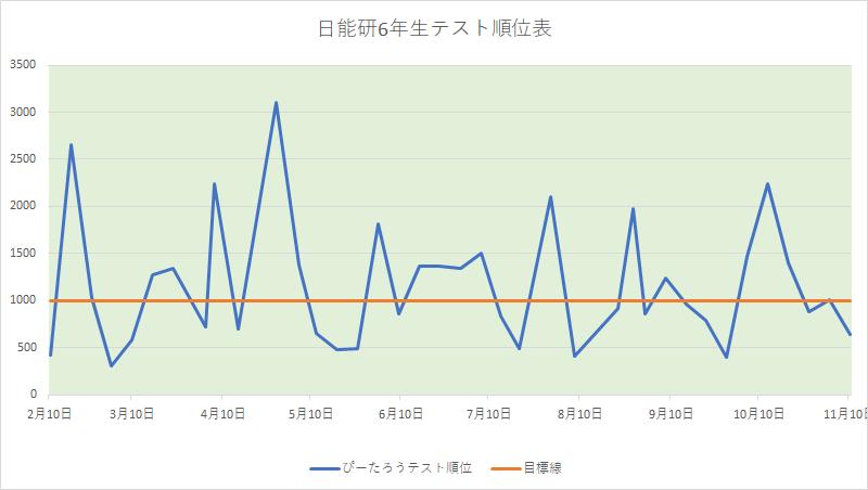 テスト結果グラフ191110