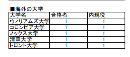 西大和学園の進学実績(2019海外)