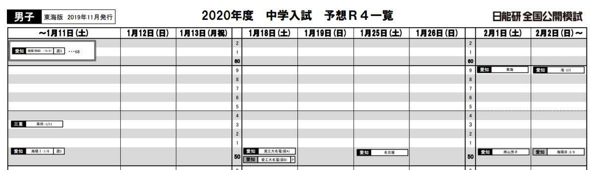 2020年日能研東海男子R4偏差値一覧