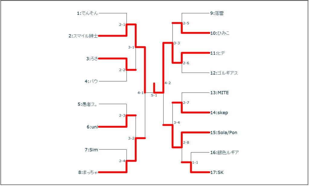 f:id:tuyukusanaga:20160928104859p:plain