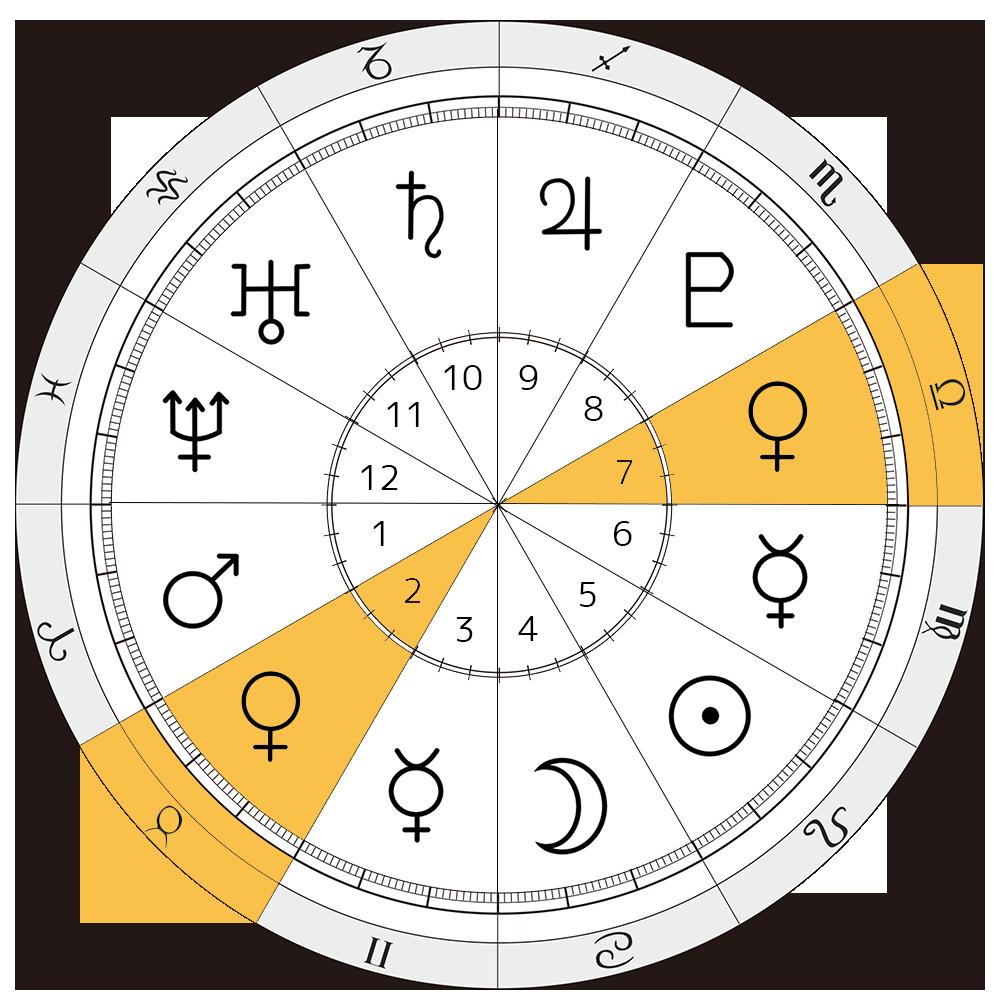 セーラーヴィーナス 愛野美奈子 西洋占星術 金星 2ハウス 7ハウス 牡牛座 天秤座 解説 セーラー戦士