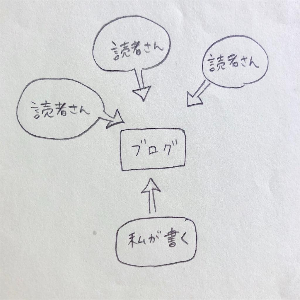 f:id:twinklesachiko:20190206152003j:plain