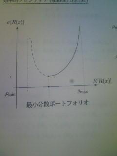 効率的フロンティアのグラフ。