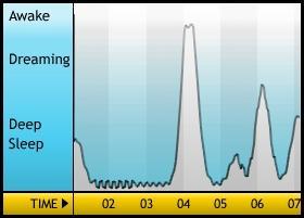 昨晩の睡眠グラフ   予定より早く、携帯メールの天気予報に起こされた