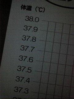 体温グラフさぼりすぎた・・・(´・ω・`)