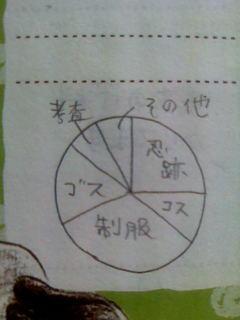 2003年10月の脳内グラフ