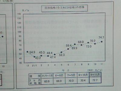 電気代の燃料費調整の資料に付いてる原油価格推移グラフ