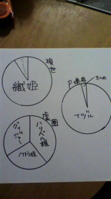 自分の中のBLEACHをグラフにしてみました。