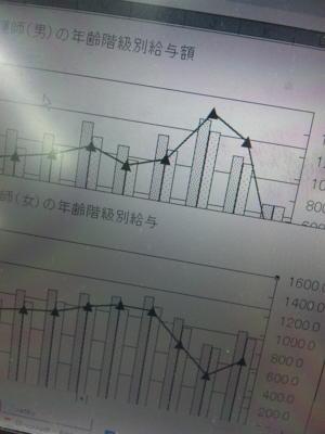 厚生労働省の統計からグラフを作成中