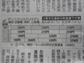 2の割安感は異常(大阪地下鉄値下げ案)