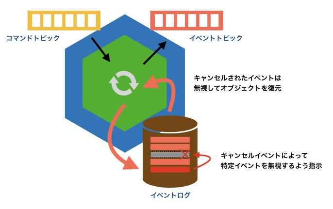 f:id:tyamashi-oss:20191208182333j:image:w600