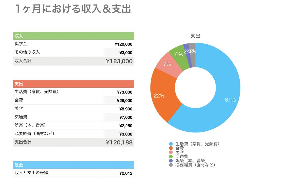 収支をグラフ化した画像