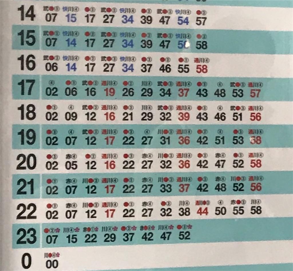 ダイヤ改正後の埼京線新宿発車時刻・番線