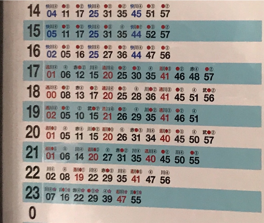 ダイヤ改正前の埼京線新宿発車時刻・番線