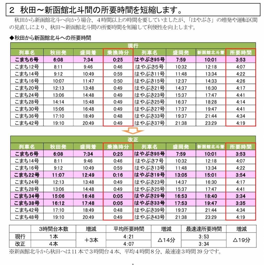 秋田から新函館北斗への所要時間の変化(秋田支社プレスリリースより引用)